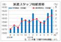 7月三大都市圏の派遣時給は1624円 2カ月連続で過去最高更新、エン・ジャパン
