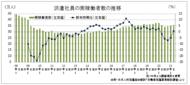 4~6月も35万人台を維持、派遣協の派遣社員実稼働者数調査