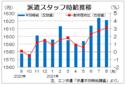 3大都市圏の派遣時給は1621円 4カ月ぶり前月下回る、エン・ジャパン