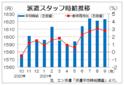 3大都市圏の派遣時給は1623円 再び前月上回る高水準、エン・ジャパン